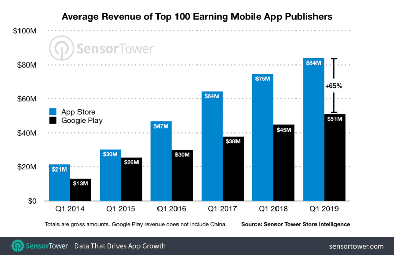 a diagram showing the average revenue of top 100 mobile app publishers like Google play and Apple App Stores